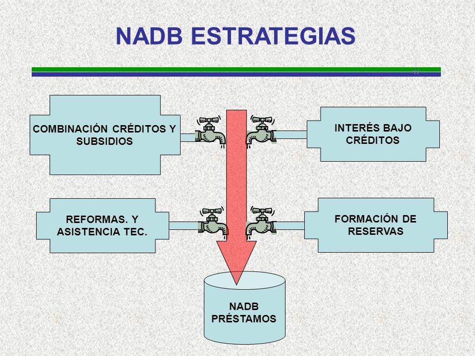 11 NADB ESTRATEGIAS FORMACIÓN DE RESERVAS INTERÉS BAJO CRÉDITOS REFORMAS.
