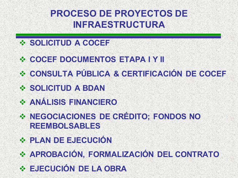PROCESO DE PROYECTOS DE INFRAESTRUCTURA SOLICITUD A COCEF COCEF DOCUMENTOS ETAPA I Y II CONSULTA PÚBLICA & CERTIFICACIÓN DE COCEF SOLICITUD A BDAN ANÁLISIS FINANCIERO NEGOCIACIONES DE CRÉDITO; FONDOS NO REEMBOLSABLES PLAN DE EJECUCIÓN APROBACIÓN, FORMALIZACIÓN DEL CONTRATO EJECUCIÓN DE LA OBRA