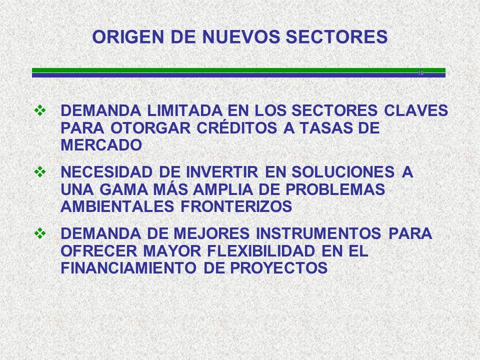 16 ORIGEN DE NUEVOS SECTORES DEMANDA LIMITADA EN LOS SECTORES CLAVES PARA OTORGAR CRÉDITOS A TASAS DE MERCADO NECESIDAD DE INVERTIR EN SOLUCIONES A UNA GAMA MÁS AMPLIA DE PROBLEMAS AMBIENTALES FRONTERIZOS DEMANDA DE MEJORES INSTRUMENTOS PARA OFRECER MAYOR FLEXIBILIDAD EN EL FINANCIAMIENTO DE PROYECTOS