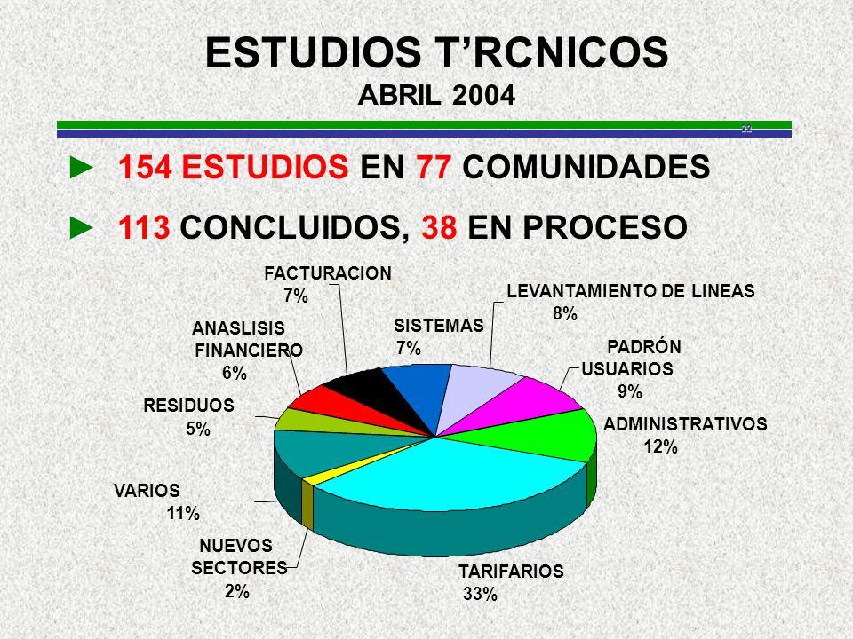 22 TARIFARIOS 33% NUEVOS SECTORES 2% VARIOS 11% RESIDUOS 5% ANASLISIS FINANCIERO 6% FACTURACION 7% SISTEMAS 7% LEVANTAMIENTO DE LINEAS 8% PADRÓN USUARIOS 9% ADMINISTRATIVOS 12% ESTUDIOS TRCNICOS ABRIL 2004 154 ESTUDIOS EN 77 COMUNIDADES 113 CONCLUIDOS, 38 EN PROCESO