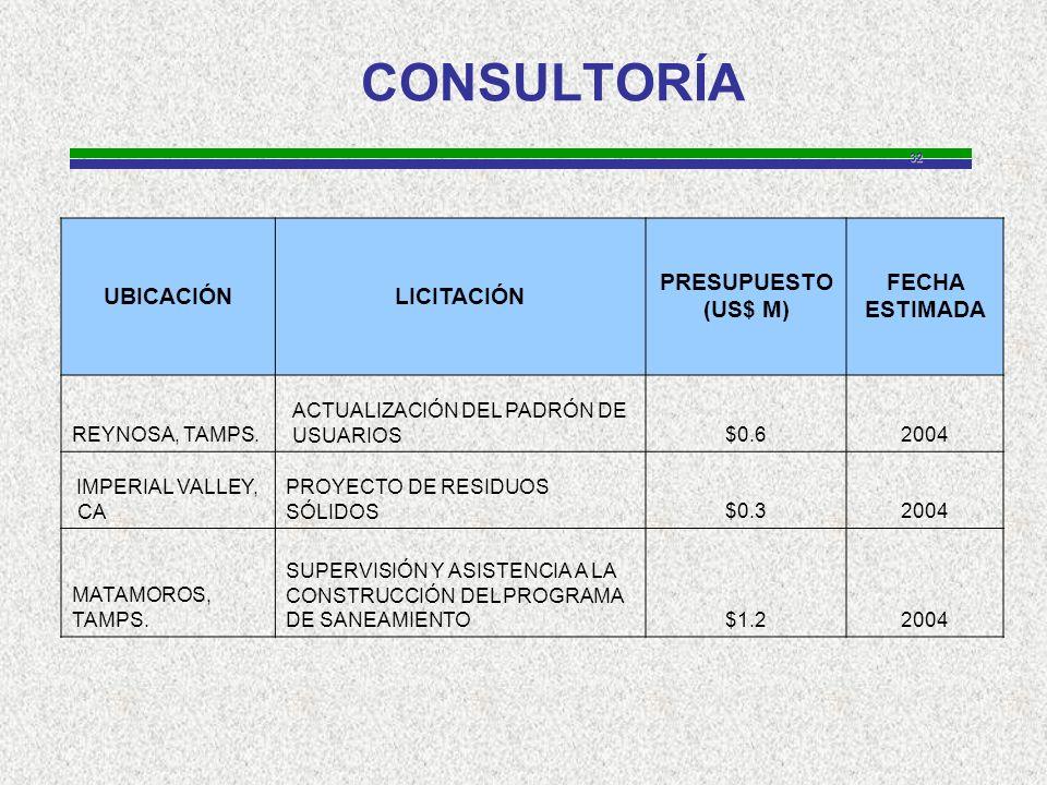 32 CONSULTORÍA UBICACIÓNLICITACIÓN PRESUPUESTO (US$ M) FECHA ESTIMADA REYNOSA, TAMPS.