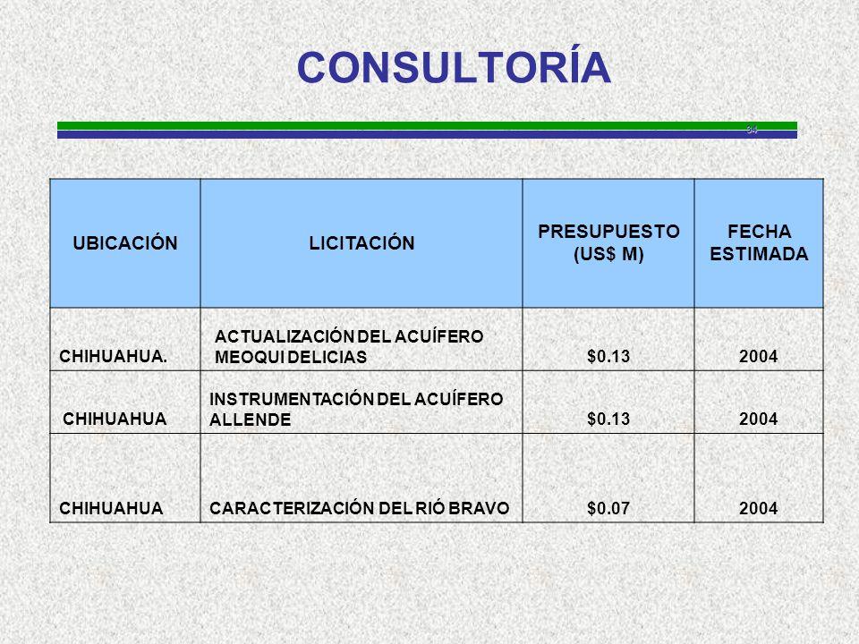 34 CONSULTORÍA UBICACIÓNLICITACIÓN PRESUPUESTO (US$ M) FECHA ESTIMADA CHIHUAHUA.