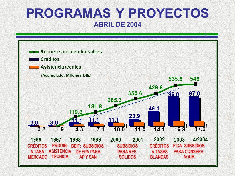 9 PROGRAMAS Y PROYECTOS ABRIL DE 2004 19961997 1998 199920002001 2003 Créditos Asistencia técnica Recursos no reembolsables (Acumulado; Millones Dlls) 2002 FICA: SUBSIDIOS PARA CONSERV.