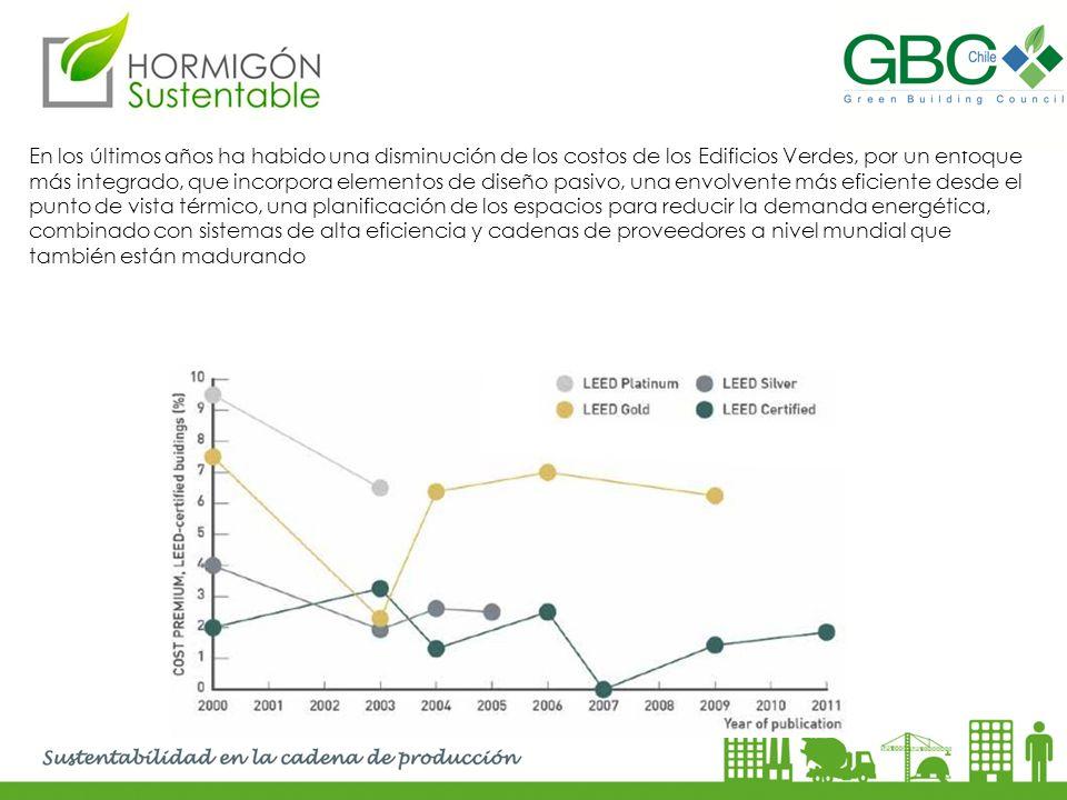 En los últimos años ha habido una disminución de los costos de los Edificios Verdes, por un enfoque más integrado, que incorpora elementos de diseño p