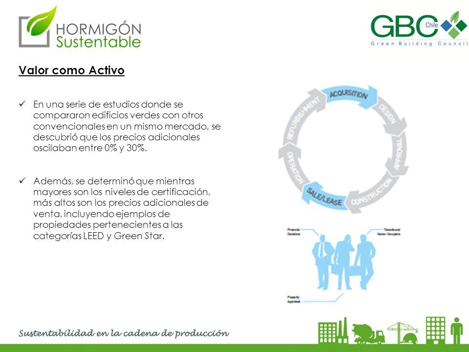 Valor como Activo En una serie de estudios donde se compararon edificios verdes con otros convencionales en un mismo mercado, se descubrió que los pre