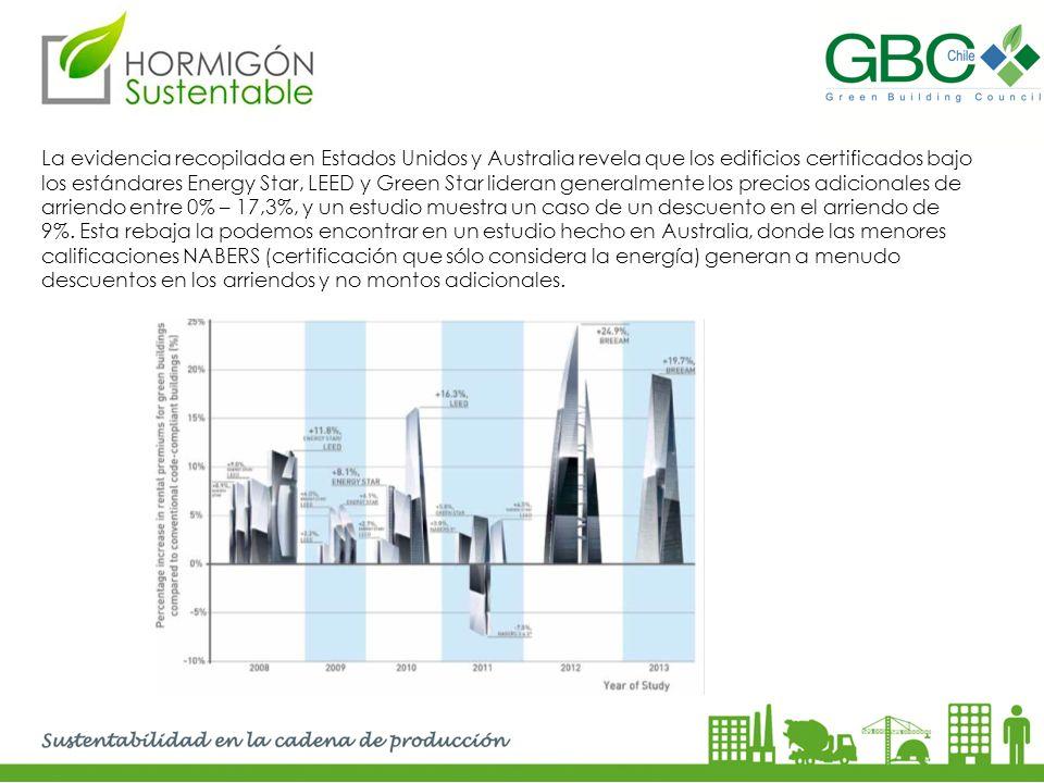 La evidencia recopilada en Estados Unidos y Australia revela que los edificios certificados bajo los estándares Energy Star, LEED y Green Star lideran
