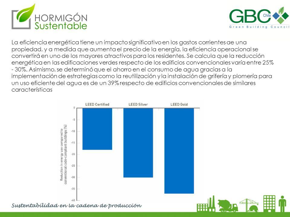 La eficiencia energética tiene un impacto significativo en los gastos corrientes de una propiedad, y a medida que aumenta el precio de la energía, la