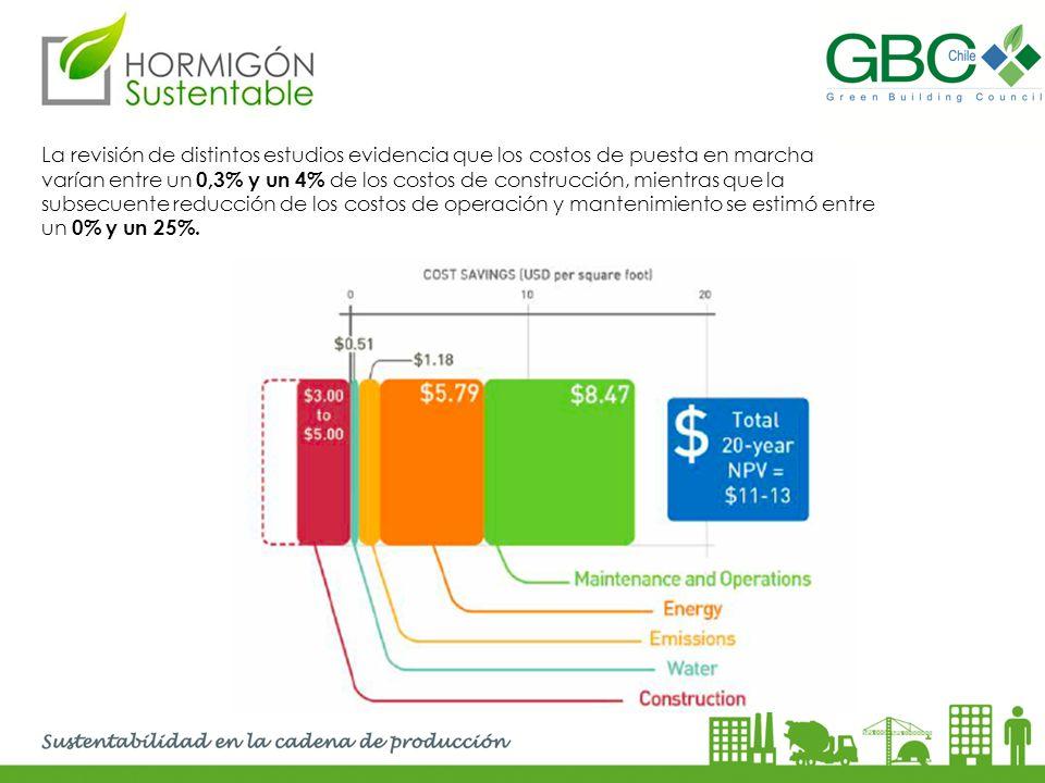 La revisión de distintos estudios evidencia que los costos de puesta en marcha varían entre un 0,3% y un 4% de los costos de construcción, mientras qu