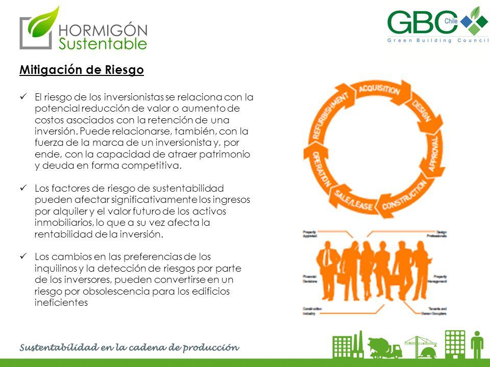 Mitigación de Riesgo El riesgo de los inversionistas se relaciona con la potencial reducción de valor o aumento de costos asociados con la retención d