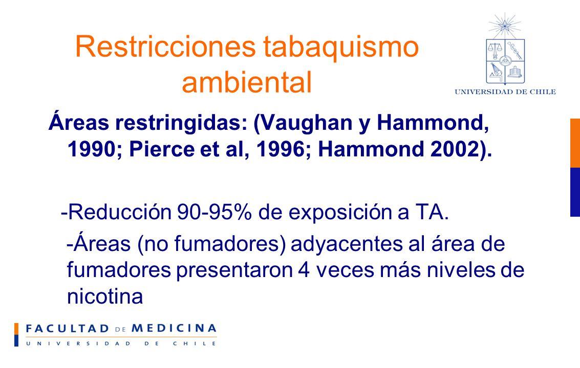 Restricciones tabaquismo ambiental Áreas restringidas: (Vaughan y Hammond, 1990; Pierce et al, 1996; Hammond 2002).