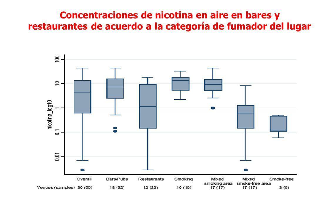 Concentraciones de nicotina en aire en bares y restaurantes de acuerdo a la categoría de fumador del lugar