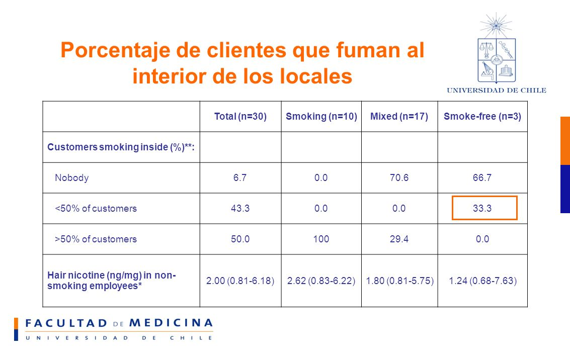 Porcentaje de clientes que fuman al interior de los locales Total (n=30)Smoking (n=10)Mixed (n=17)Smoke-free (n=3) Customers smoking inside (%)**: Nobody6.70.070.666.7 <50% of customers43.30.0 33.3 >50% of customers50.010029.40.0 Hair nicotine (ng/mg) in non- smoking employees* 2.00 (0.81-6.18)2.62 (0.83-6.22)1.80 (0.81-5.75)1.24 (0.68-7.63)