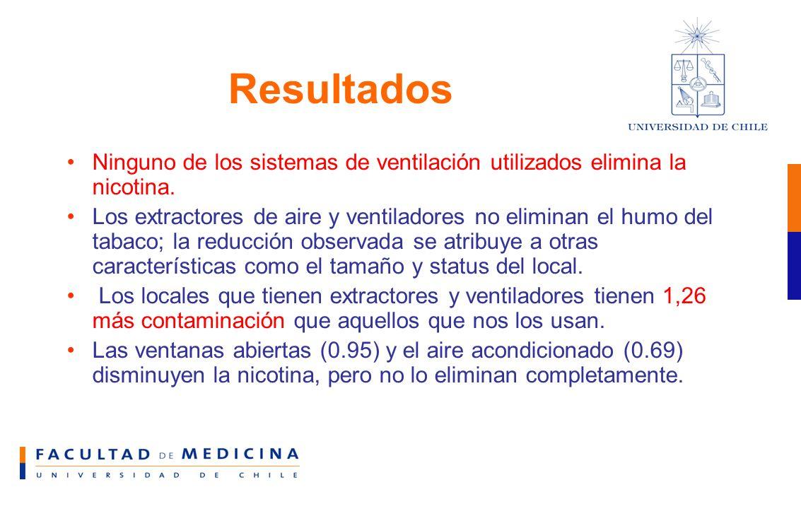 Resultados Ninguno de los sistemas de ventilación utilizados elimina la nicotina.