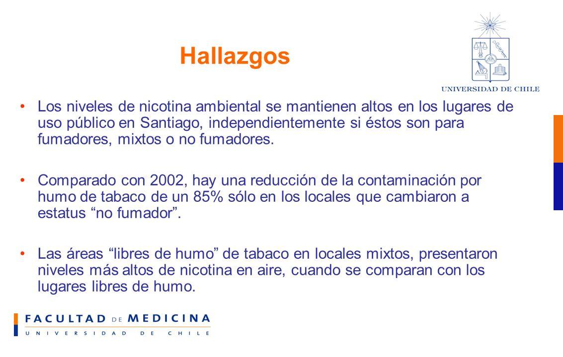 Hallazgos Los niveles de nicotina ambiental se mantienen altos en los lugares de uso público en Santiago, independientemente si éstos son para fumadores, mixtos o no fumadores.