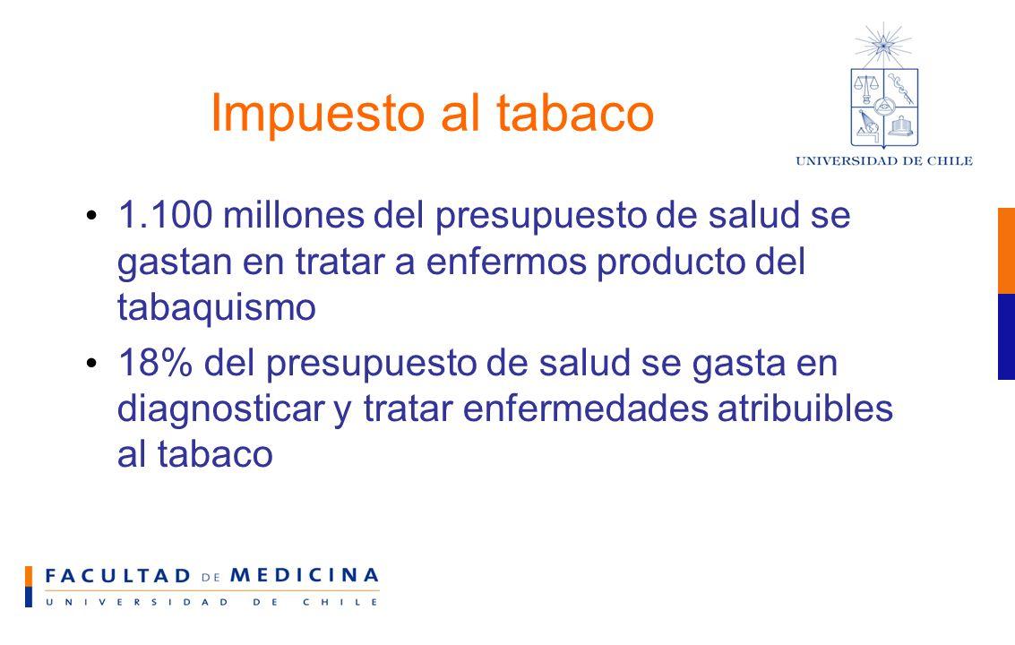 Impuesto al tabaco 1.100 millones del presupuesto de salud se gastan en tratar a enfermos producto del tabaquismo 18% del presupuesto de salud se gasta en diagnosticar y tratar enfermedades atribuibles al tabaco