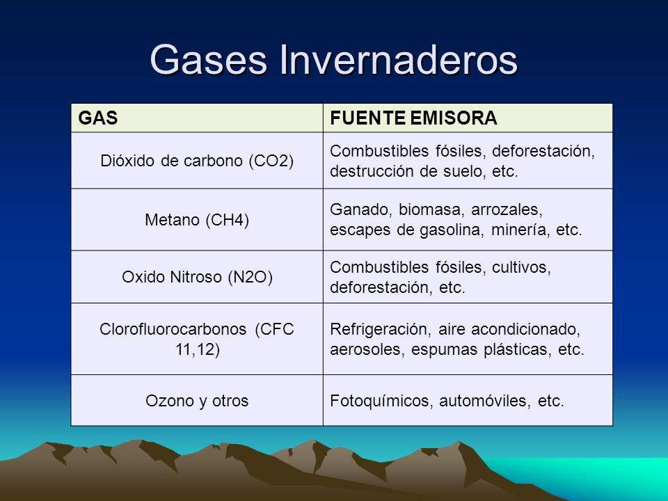 Gases Invernaderos GASFUENTE EMISORA Dióxido de carbono (CO2) Combustibles fósiles, deforestación, destrucción de suelo, etc. Metano (CH4) Ganado, bio