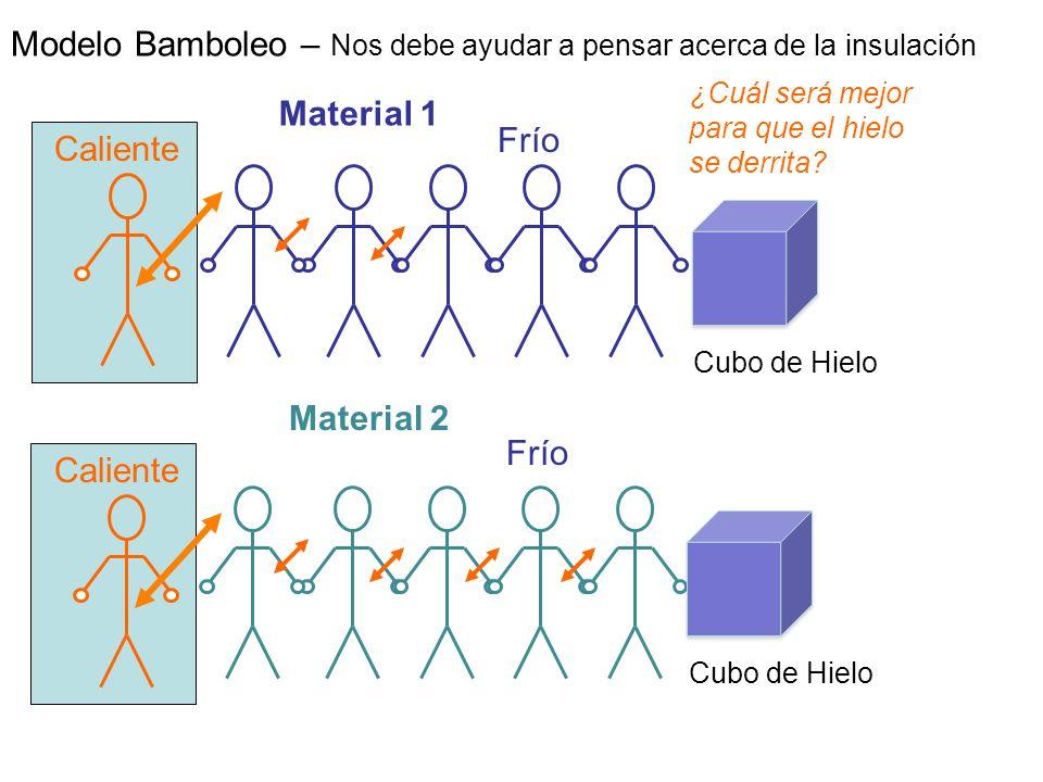 Caliente Frío Caliente Frío Material 1 Material 2 Modelo Bamboleo – Nos debe ayudar a pensar acerca de la insulación ¿Cuál será mejor para que el hiel