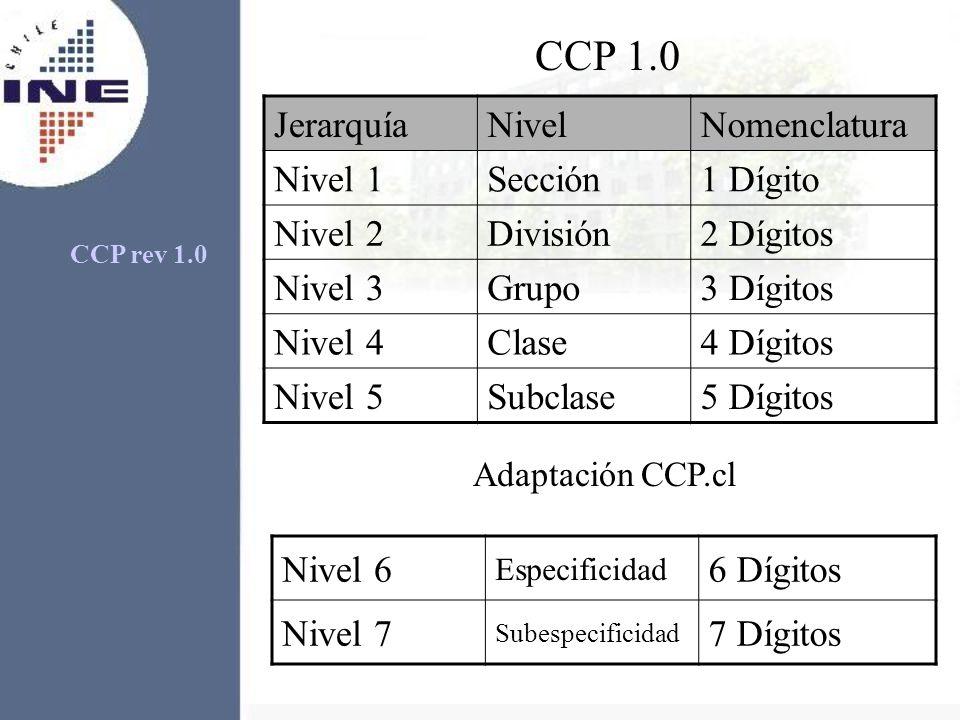 CCP 1.0 JerarquíaNivelNomenclatura Nivel 1Sección1 Dígito Nivel 2División2 Dígitos Nivel 3Grupo3 Dígitos Nivel 4Clase4 Dígitos Nivel 5Subclase5 Dígito