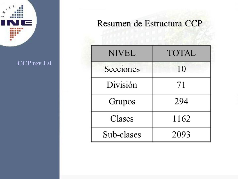 Resumen de Estructura CCP NIVELTOTAL Secciones10 División71 Grupos294 Clases1162 Sub-clases2093 CCP rev 1.0