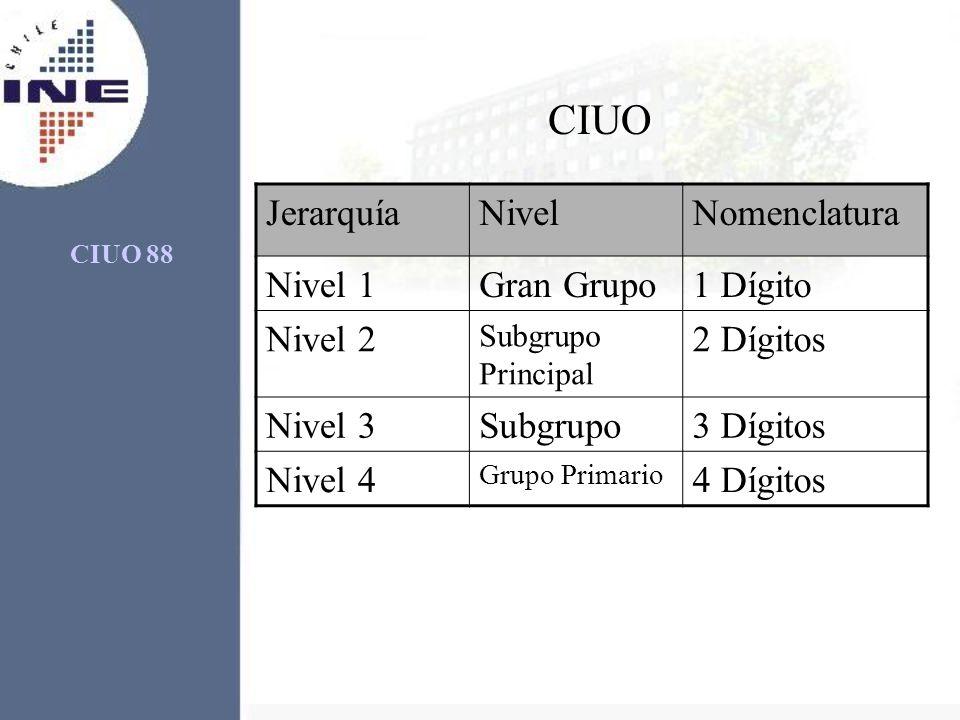 CIUO JerarquíaNivelNomenclatura Nivel 1Gran Grupo1 Dígito Nivel 2 Subgrupo Principal 2 Dígitos Nivel 3Subgrupo3 Dígitos Nivel 4 Grupo Primario 4 Dígit