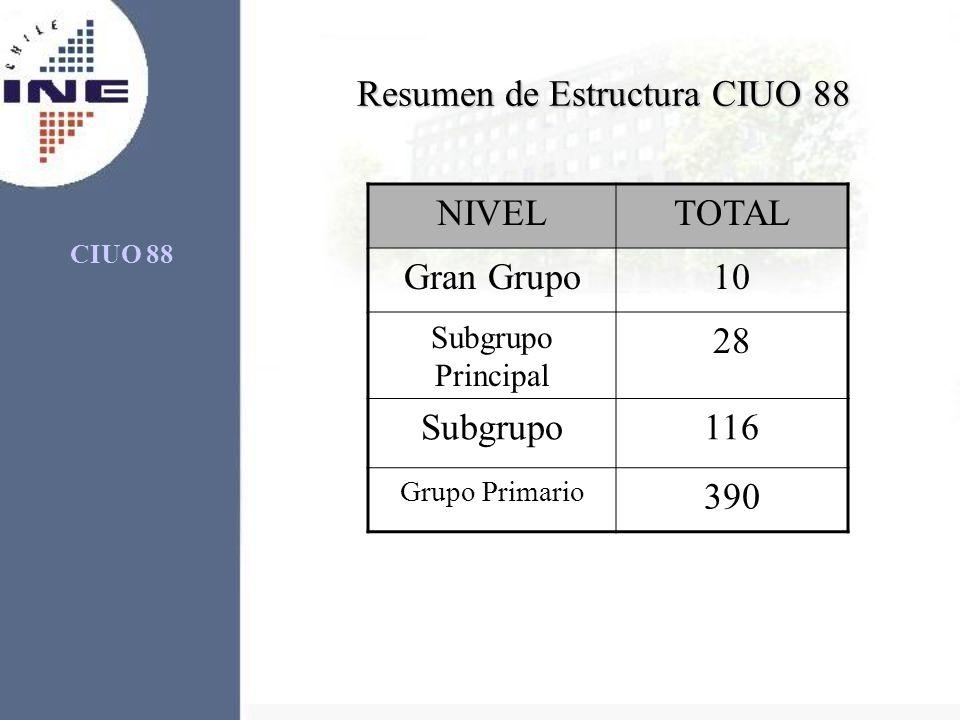 Resumen de Estructura CIUO 88 NIVELTOTAL Gran Grupo10 Subgrupo Principal 28 Subgrupo116 Grupo Primario 390 CIUO 88