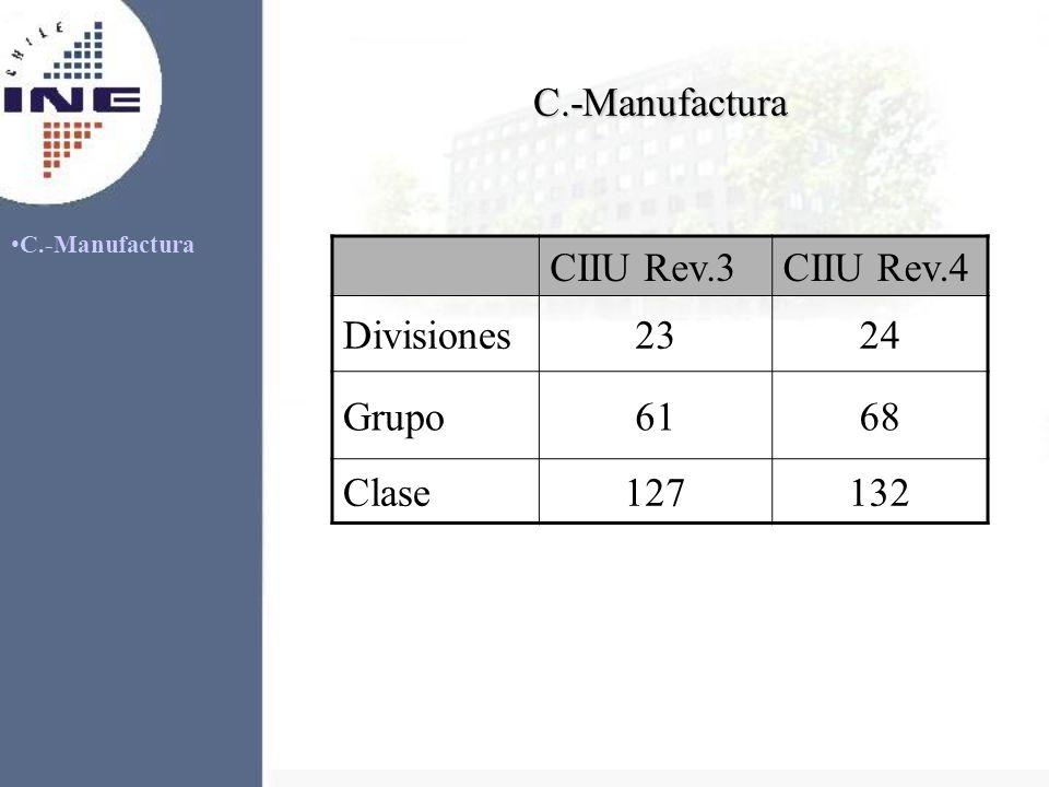C.-Manufactura C.-Manufactura CIIU Rev.3CIIU Rev.4 Divisiones2324 Grupo6168 Clase127132