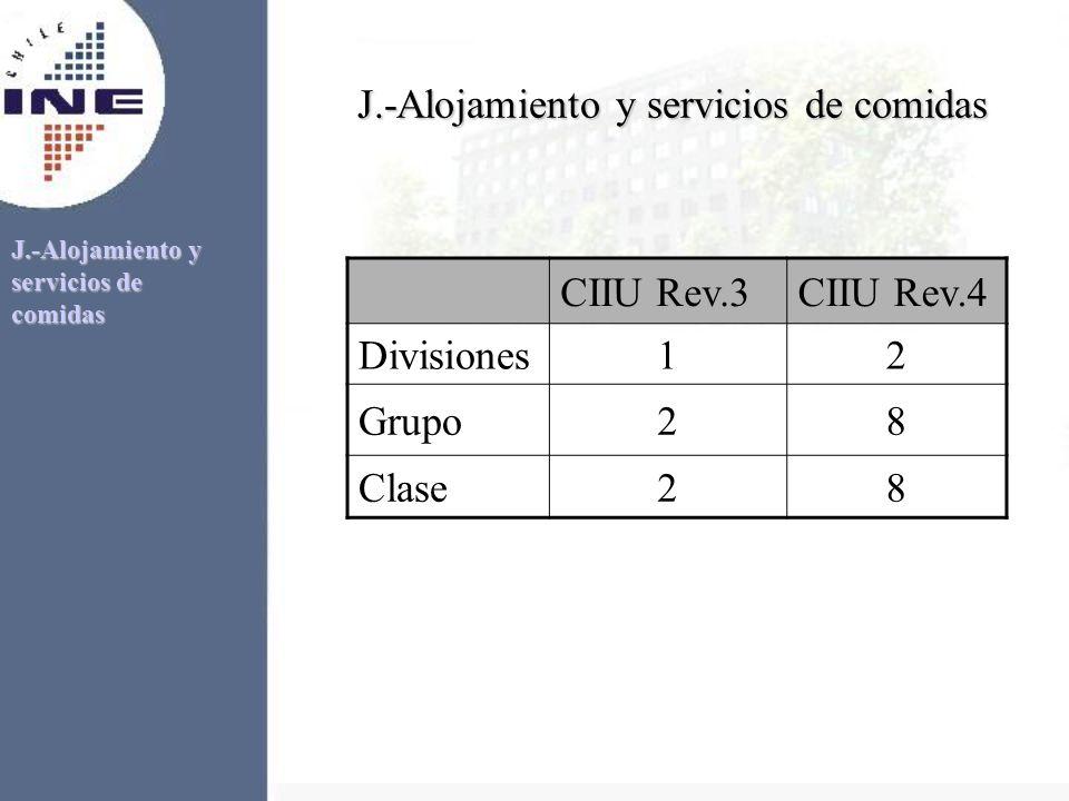 J.-Alojamiento y servicios de comidas CIIU Rev.3CIIU Rev.4 Divisiones12 Grupo28 Clase28