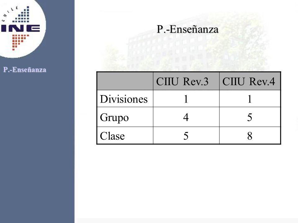 P.-Enseñanza P.-Enseñanza CIIU Rev.3CIIU Rev.4 Divisiones11 Grupo45 Clase58