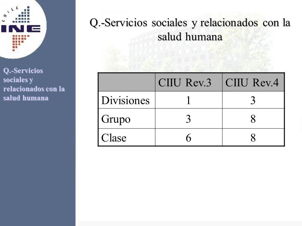 Q.-Servicios sociales y relacionados con la salud humana CIIU Rev.3CIIU Rev.4 Divisiones13 Grupo38 Clase68