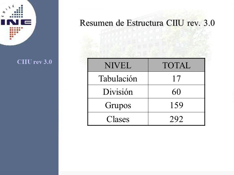Resumen de Estructura CIIU rev. 3.0 NIVELTOTAL Tabulación17 División60 Grupos159 Clases292 CIIU rev 3.0