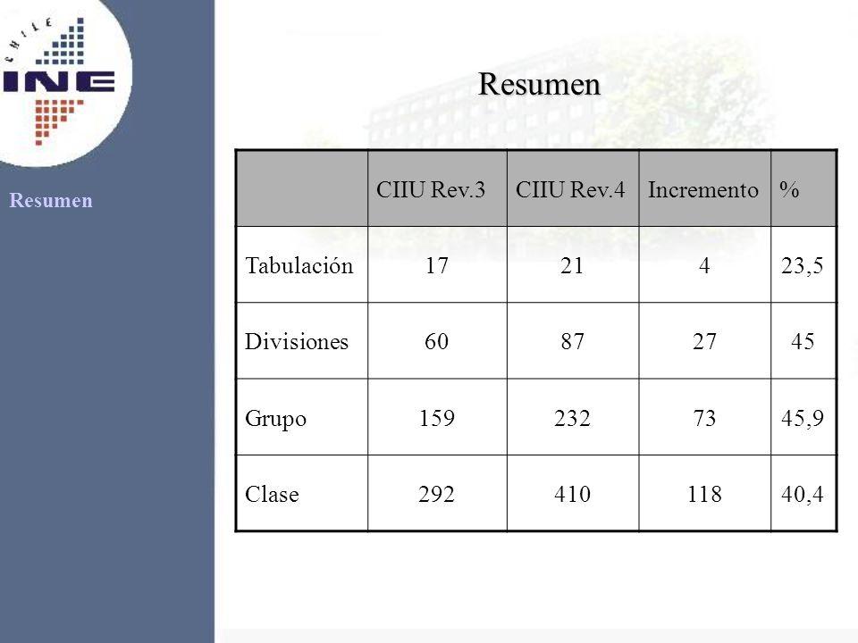 Resumen Resumen CIIU Rev.3CIIU Rev.4Incremento% Tabulación1721423,5 Divisiones60872745 Grupo1592327345,9 Clase29241011840,4