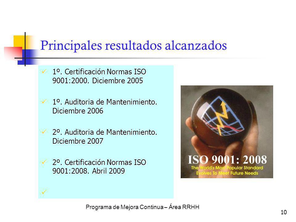 10 Principales resultados alcanzados 1º. Certificación Normas ISO 9001:2000. Diciembre 2005 1º. Certificación Normas ISO 9001:2000. Diciembre 2005 1º.