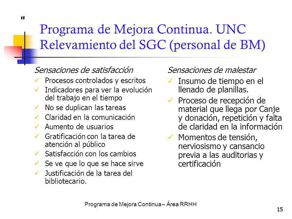 15 Programa de Mejora Continua. UNC Relevamiento del SGC (personal de BM) Sensaciones de satisfacción Procesos controlados y escritos Indicadores para