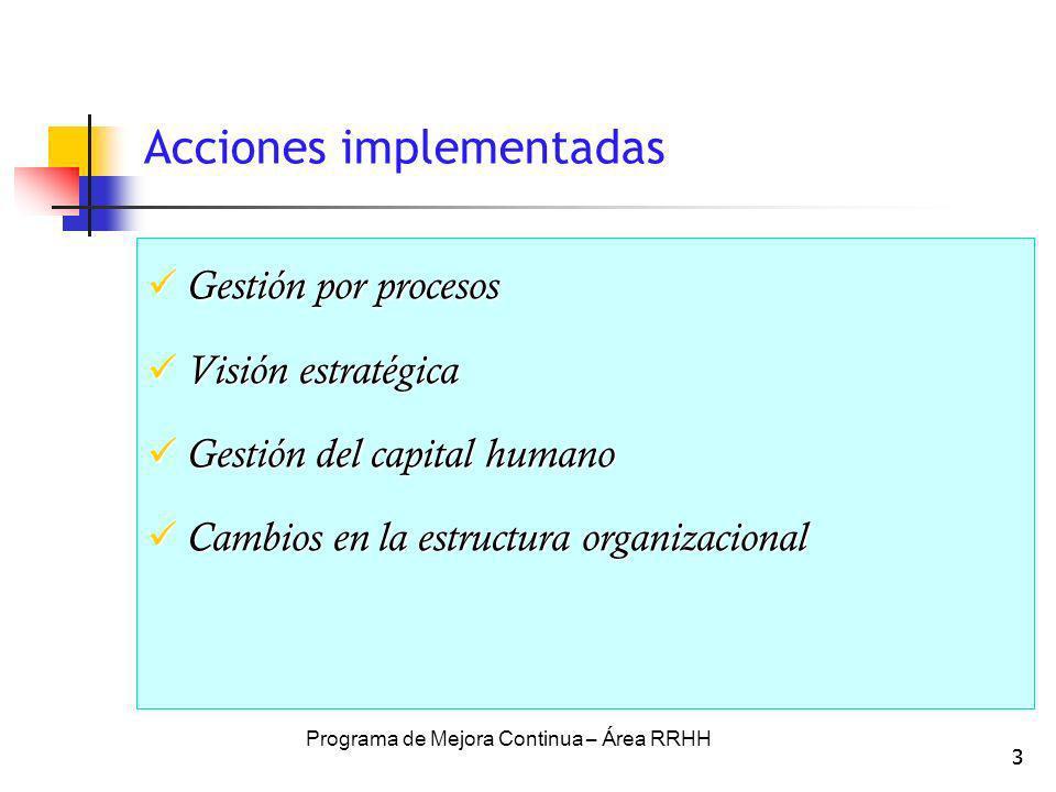 3 Acciones implementadas Gestión por procesos Gestión por procesos Visión estratégica Visión estratégica Gestión del capital humano Gestión del capita