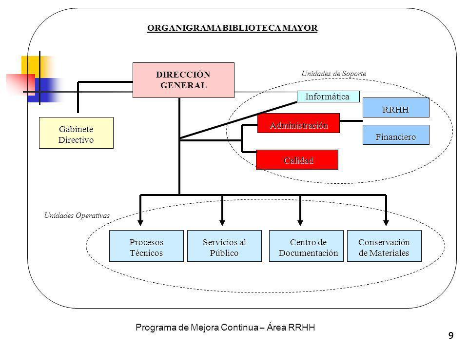 999 ORGANIGRAMA BIBLIOTECA MAYOR DIRECCIÓN GENERAL Administración Calidad Gabinete Directivo Procesos Técnicos Servicios al Público Centro de Document