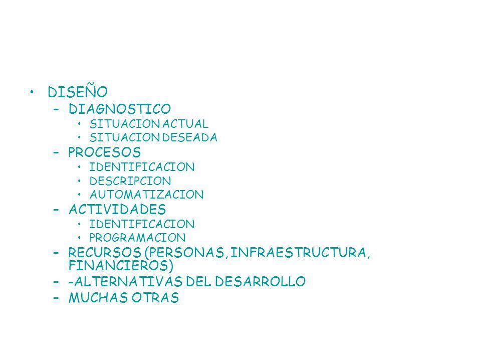DISEÑO –DIAGNOSTICO SITUACION ACTUAL SITUACION DESEADA –PROCESOS IDENTIFICACION DESCRIPCION AUTOMATIZACION –ACTIVIDADES IDENTIFICACION PROGRAMACION –RECURSOS (PERSONAS, INFRAESTRUCTURA, FINANCIEROS) –-ALTERNATIVAS DEL DESARROLLO –MUCHAS OTRAS