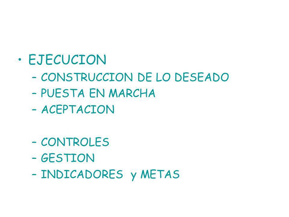 EJECUCION –CONSTRUCCION DE LO DESEADO –PUESTA EN MARCHA –ACEPTACION –CONTROLES –GESTION –INDICADORES y METAS