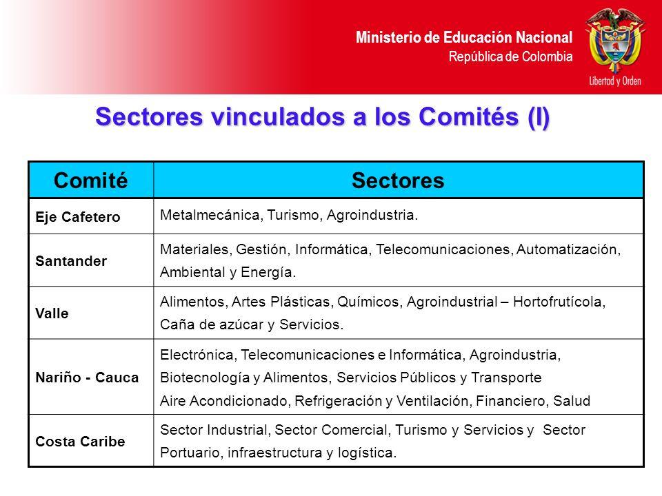 Ministerio de Educación Nacional República de Colombia ComitéSectores Eje Cafetero Metalmecánica, Turismo, Agroindustria. Santander Materiales, Gestió