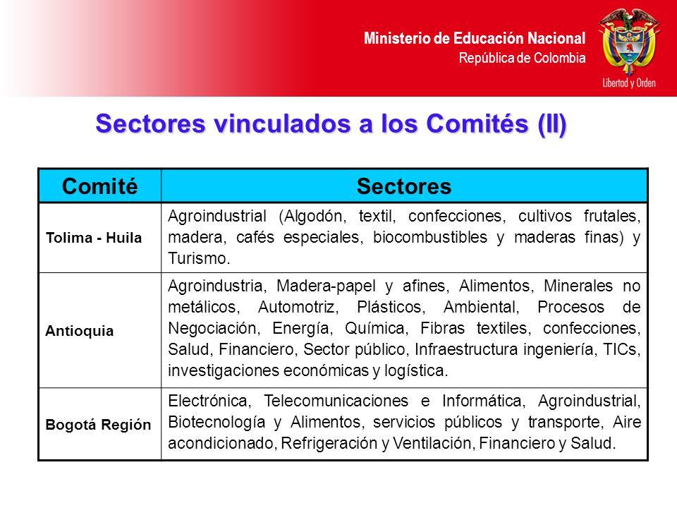Ministerio de Educación Nacional República de Colombia Sectores vinculados a los Comités (II) ComitéSectores Tolima - Huila Agroindustrial (Algodón, t