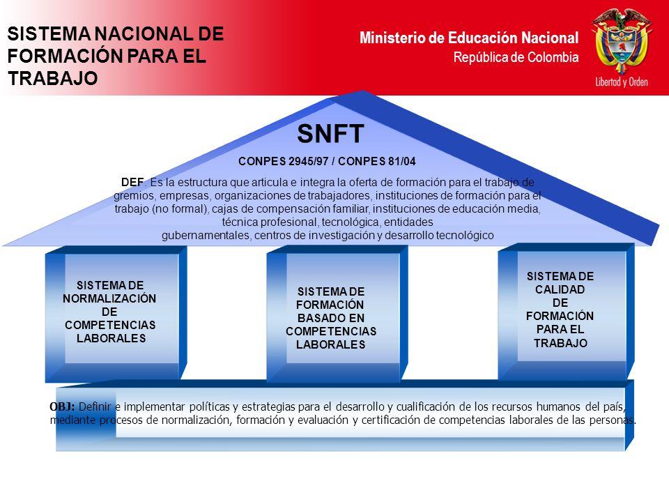 Ministerio de Educación Nacional República de Colombia SNFT DEF. Es la estructura que articula e integra la oferta de formación para el trabajo de gre