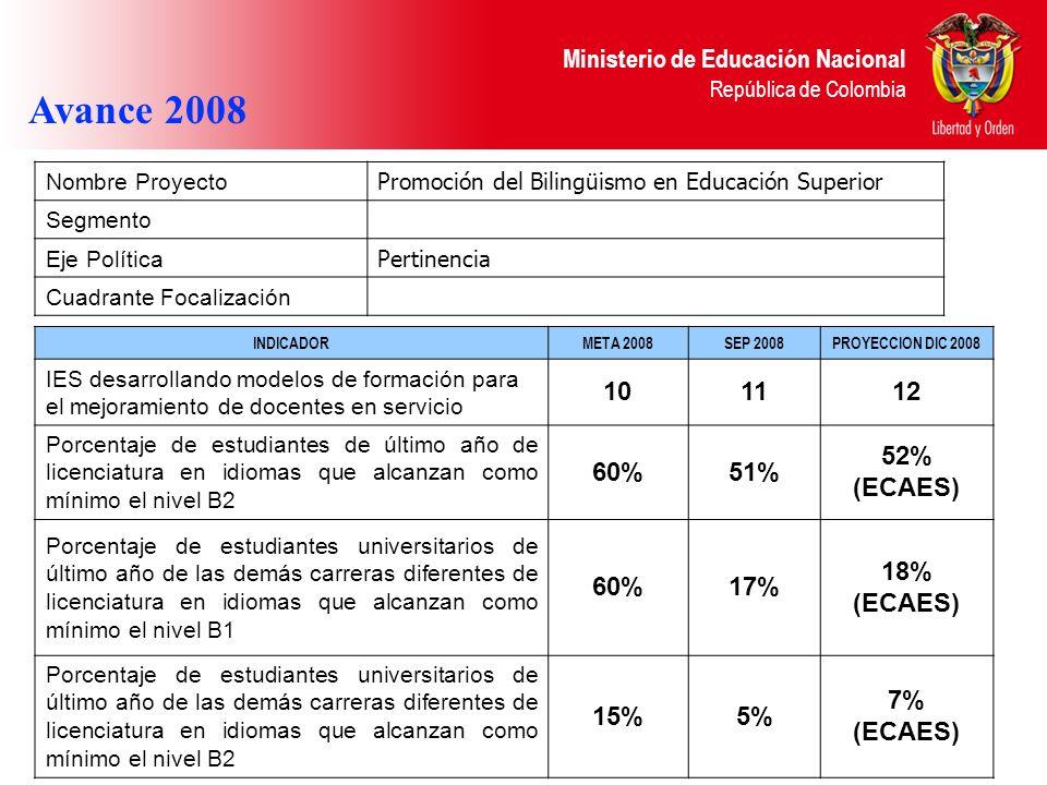 Ministerio de Educación Nacional República de Colombia Avance 2008 INDICADORMETA 2008SEP 2008PROYECCION DIC 2008 IES desarrollando modelos de formació