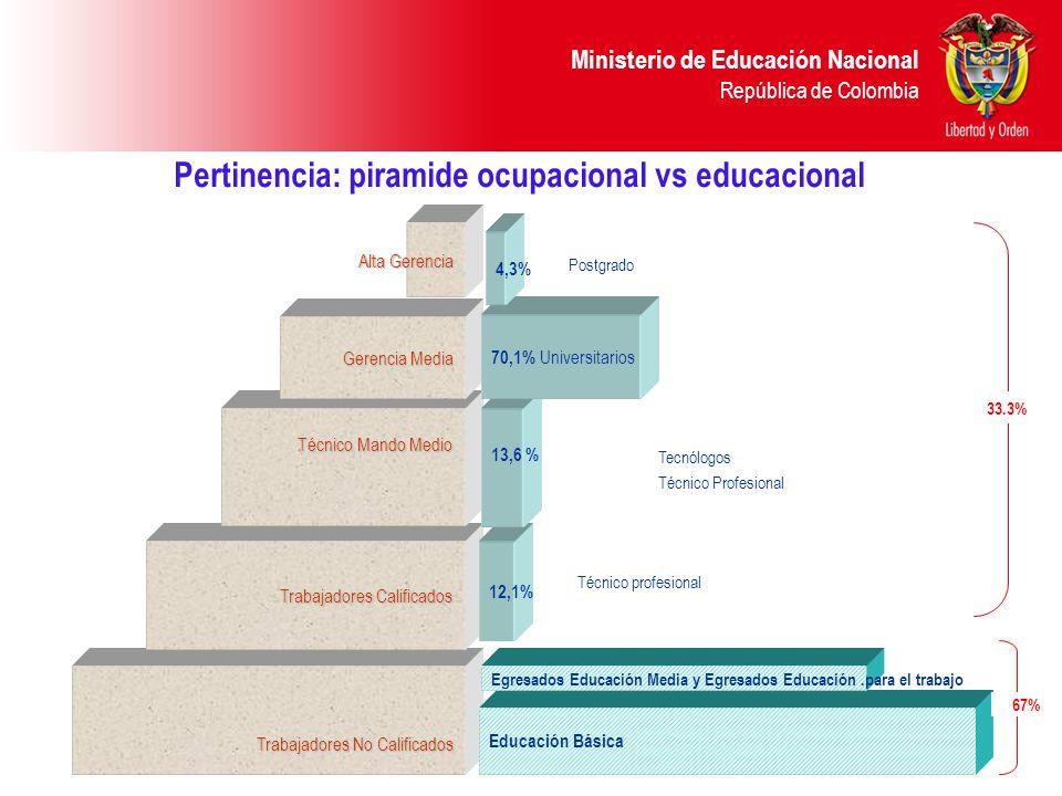 Ministerio de Educación Nacional República de Colombia Trabajadores No Calificados Trabajadores Calificados 12,1% Técnico Mando Medio 13,6 % Gerencia