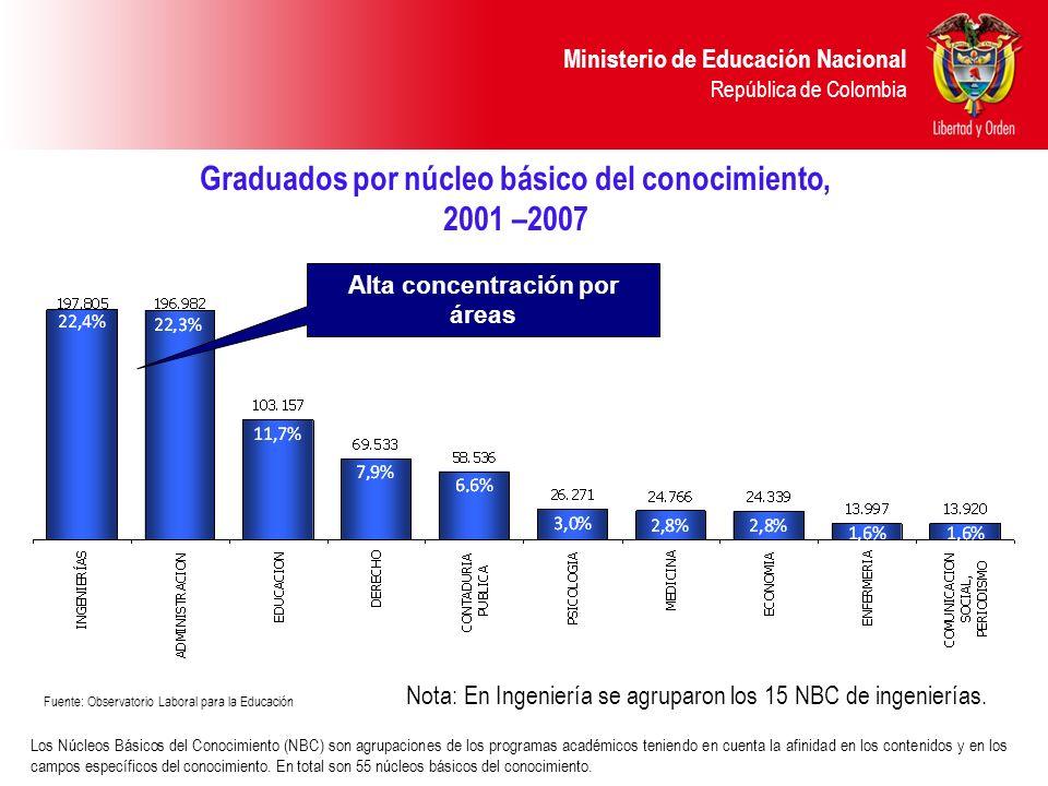 Ministerio de Educación Nacional República de Colombia Graduados por núcleo básico del conocimiento, 2001 –2007 Nota: En Ingeniería se agruparon los 1