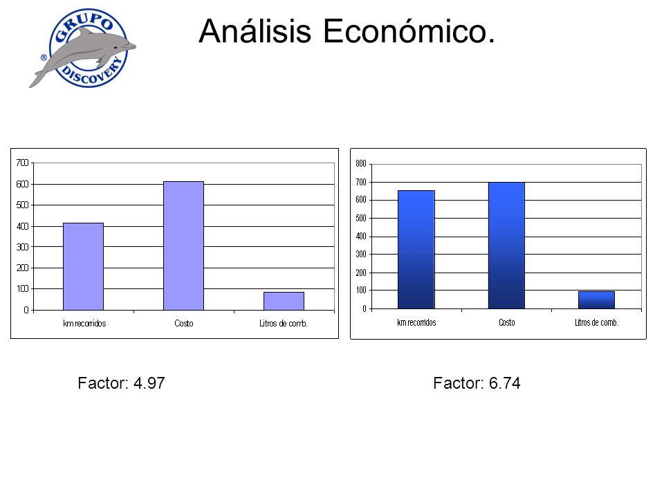 Análisis Económico. Factor: 4.97Factor: 6.74