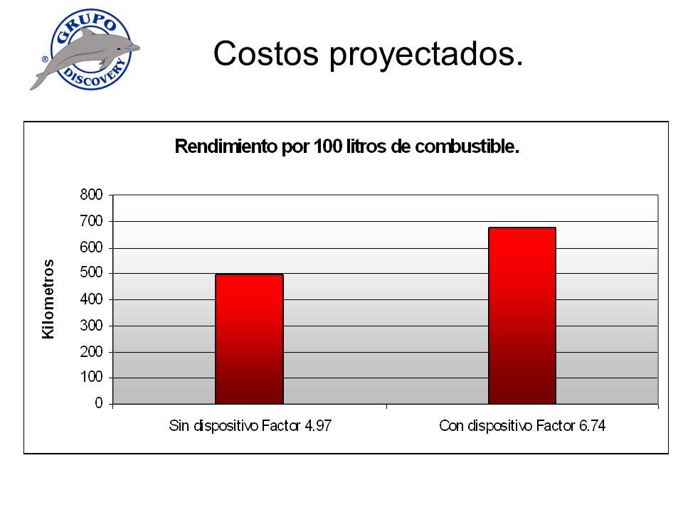 Costos proyectados.