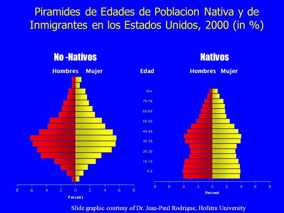 Piramides de Edades de Poblacion Nativa y de Inmigrantes en los Estados Unidos, 2000 (in %) HombresMujer Hombres No -NativosNativos Edad Slide graphic