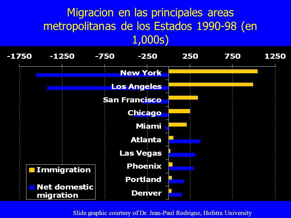 Migracion en las principales areas metropolitanas de los Estados 1990-98 (en 1,000s) Slide graphic courtesy of Dr. Jean-Paul Rodrigue, Hofstra Univers