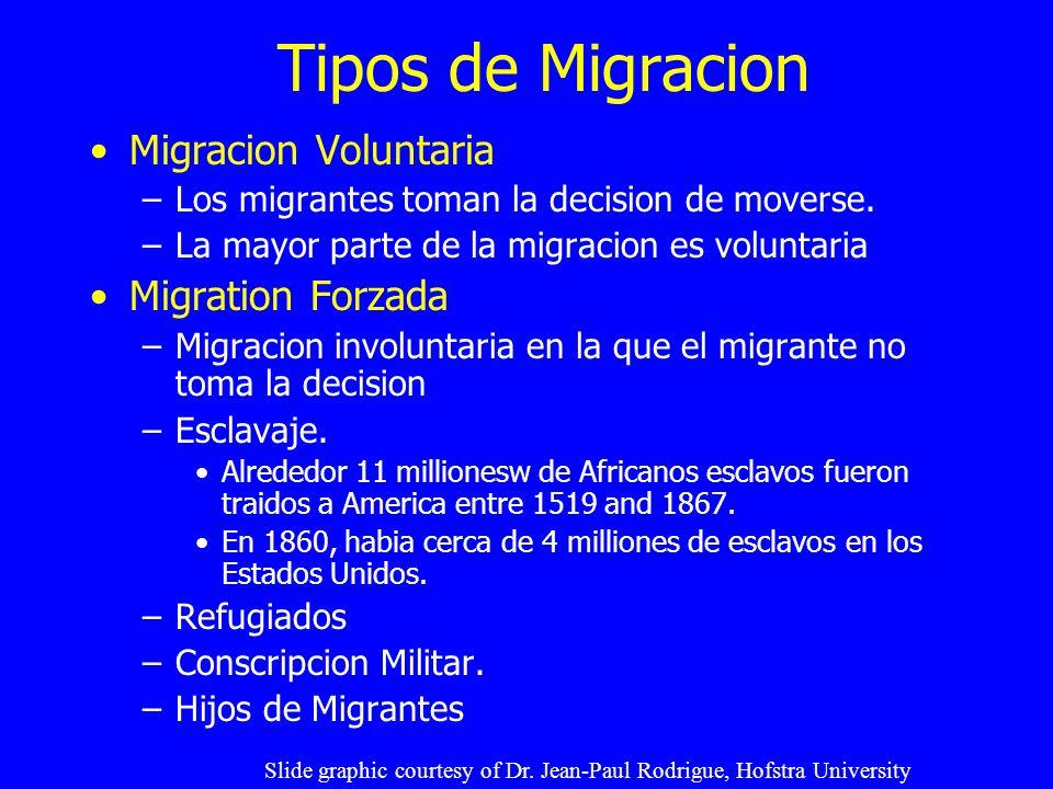 Tipos de Migracion Migracion Voluntaria –Los migrantes toman la decision de moverse. –La mayor parte de la migracion es voluntaria Migration Forzada –