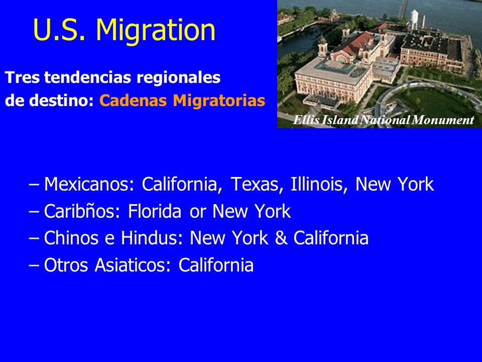 U.S. Migration Tres tendencias regionales de destino: Cadenas Migratorias –Mexicanos: California, Texas, Illinois, New York –Caribños: Florida or New