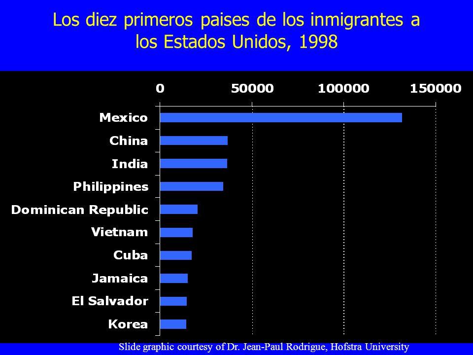 Los diez primeros paises de los inmigrantes a los Estados Unidos, 1998 Slide graphic courtesy of Dr. Jean-Paul Rodrigue, Hofstra University